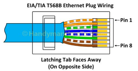 Necə üçün Tel a Ethernet Plug